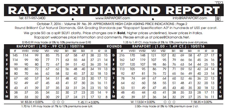 diamond priices